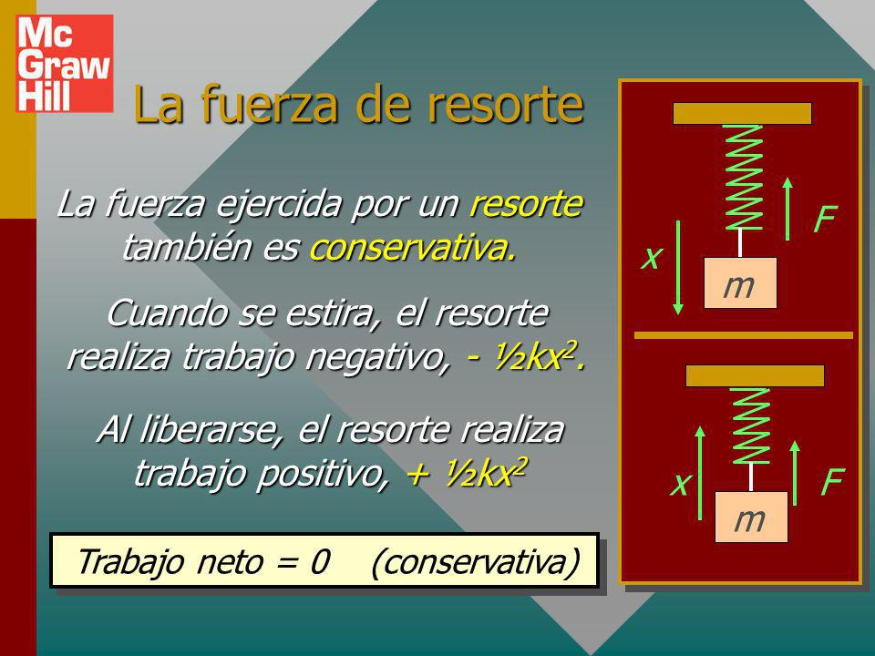 La fuerza de resorte F x m