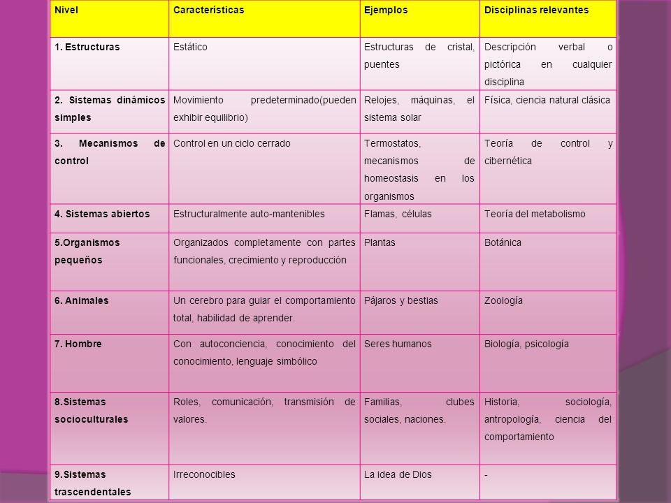 Nivel Características. Ejemplos. Disciplinas relevantes. 1. Estructuras. Estático. Estructuras de cristal, puentes.
