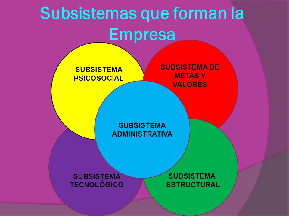 Subsistemas que forman la Empresa