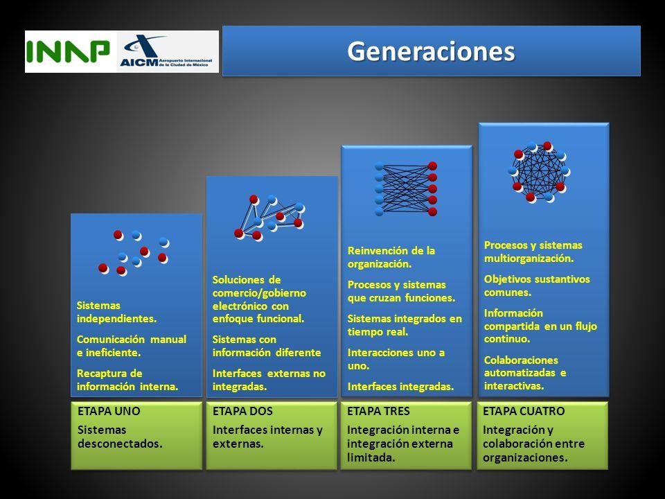 Generaciones ETAPA UNO Sistemas desconectados. ETAPA DOS