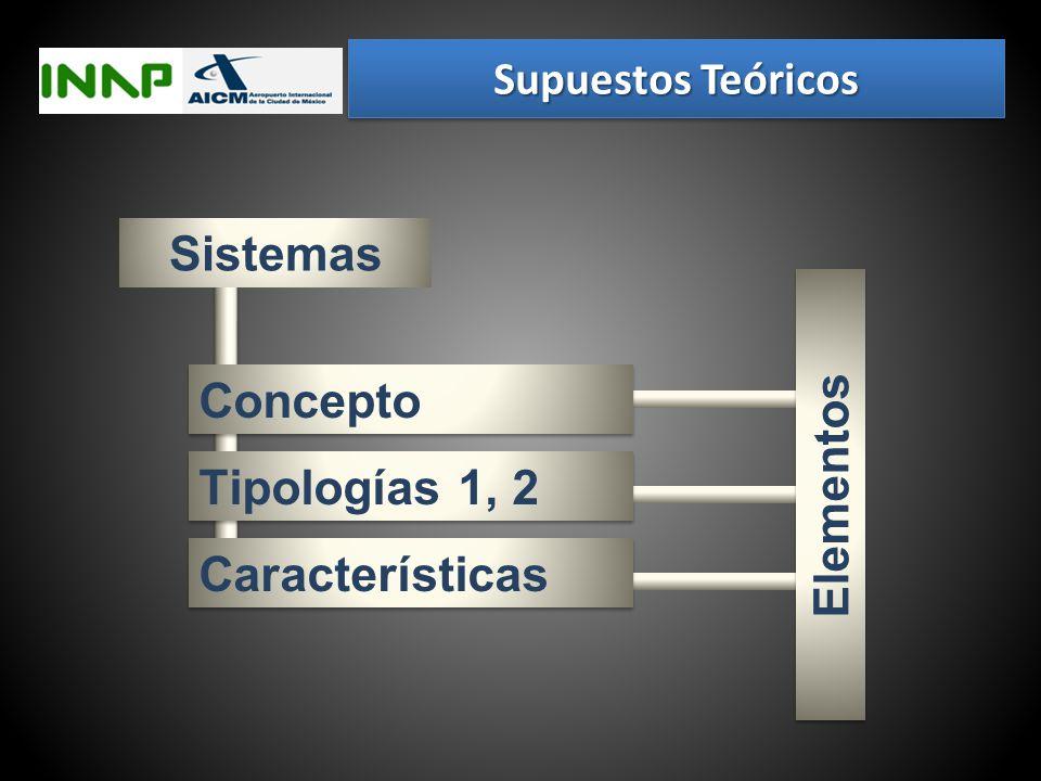 Sistemas Concepto Elementos Tipologías 1, 2 Características