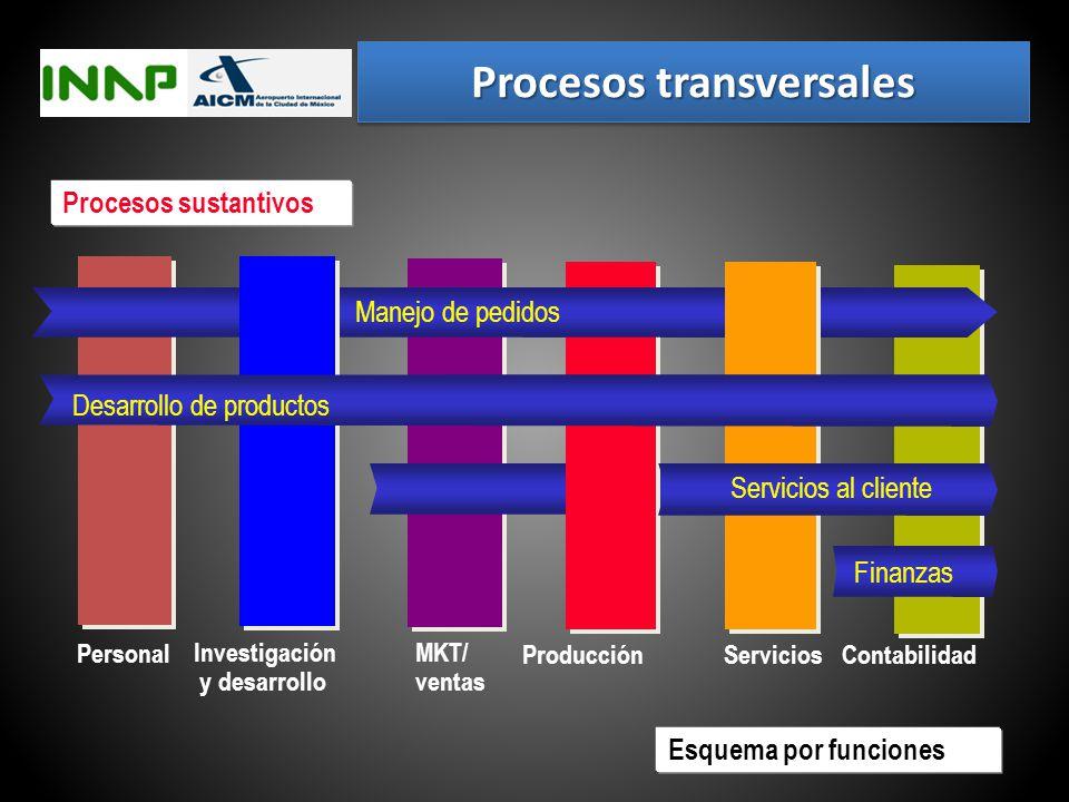 Procesos transversales