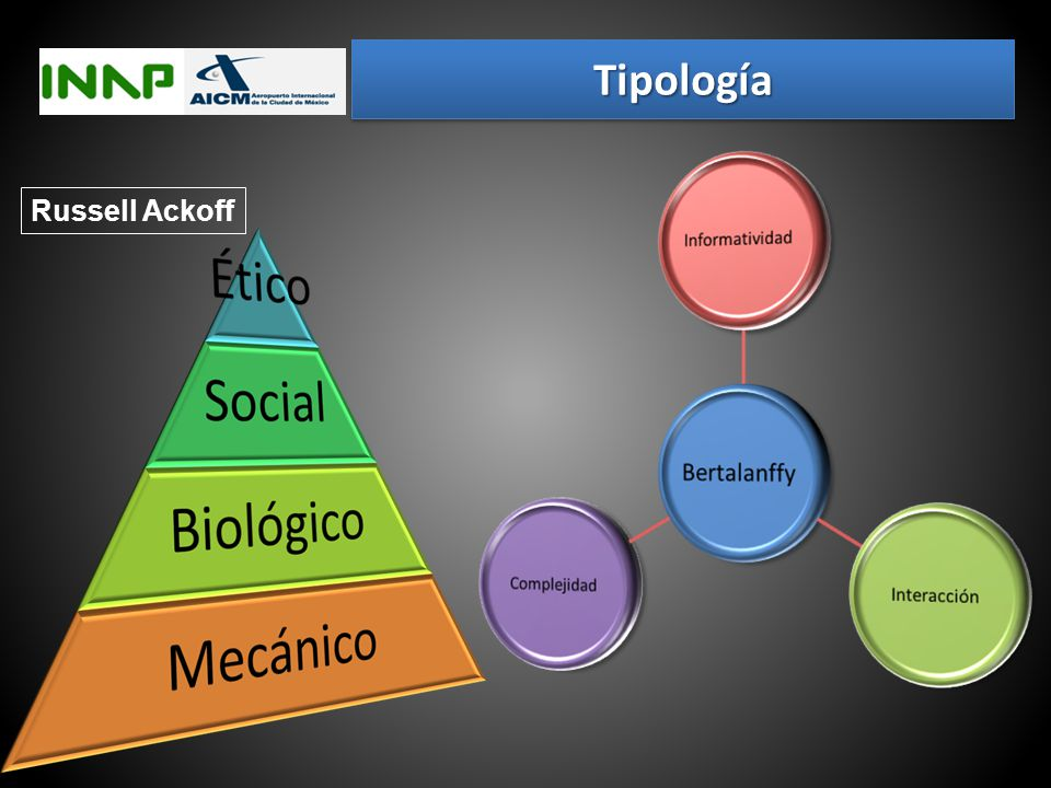 Tipología Russell Ackoff