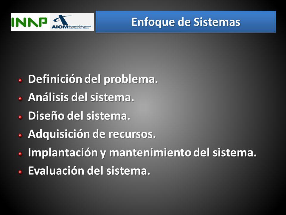 Enfoque de Sistemas Definición del problema. Análisis del sistema. Diseño del sistema. Adquisición de recursos.