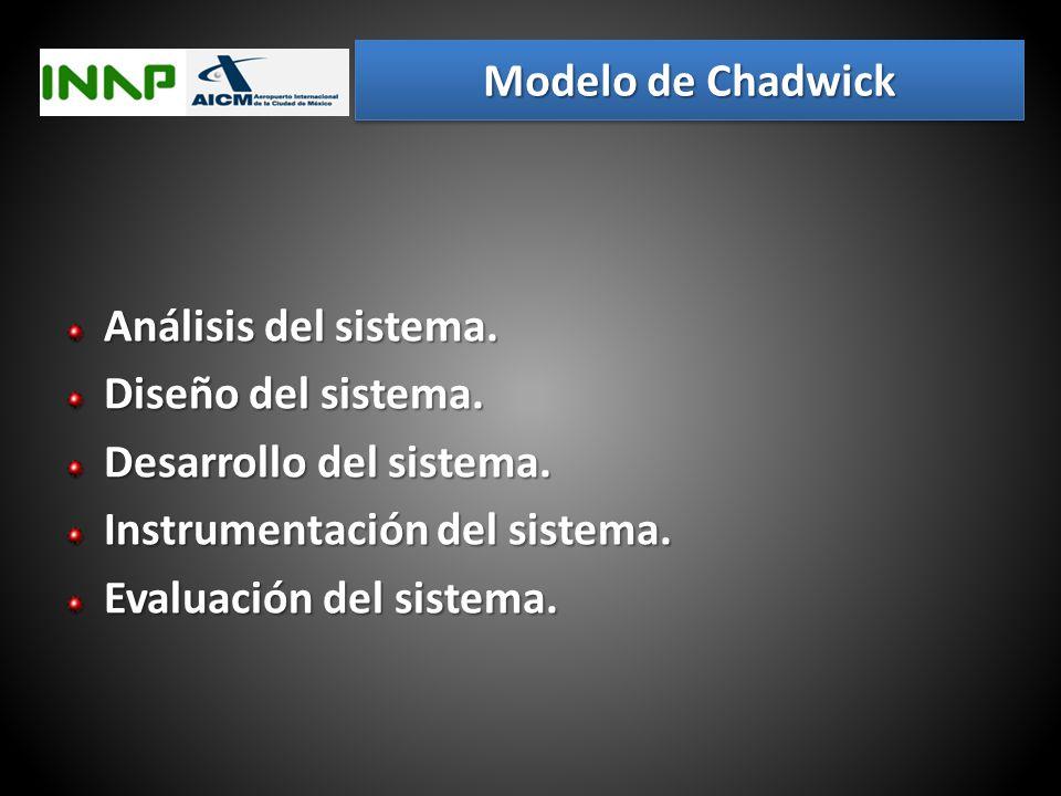Modelo de Chadwick Análisis del sistema. Diseño del sistema. Desarrollo del sistema. Instrumentación del sistema.