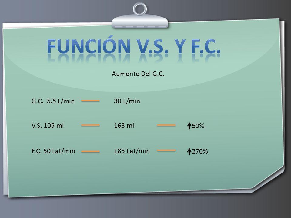 Función v.s. y f.c. Aumento Del G.C. G.C. 5.5 L/min 30 L/min