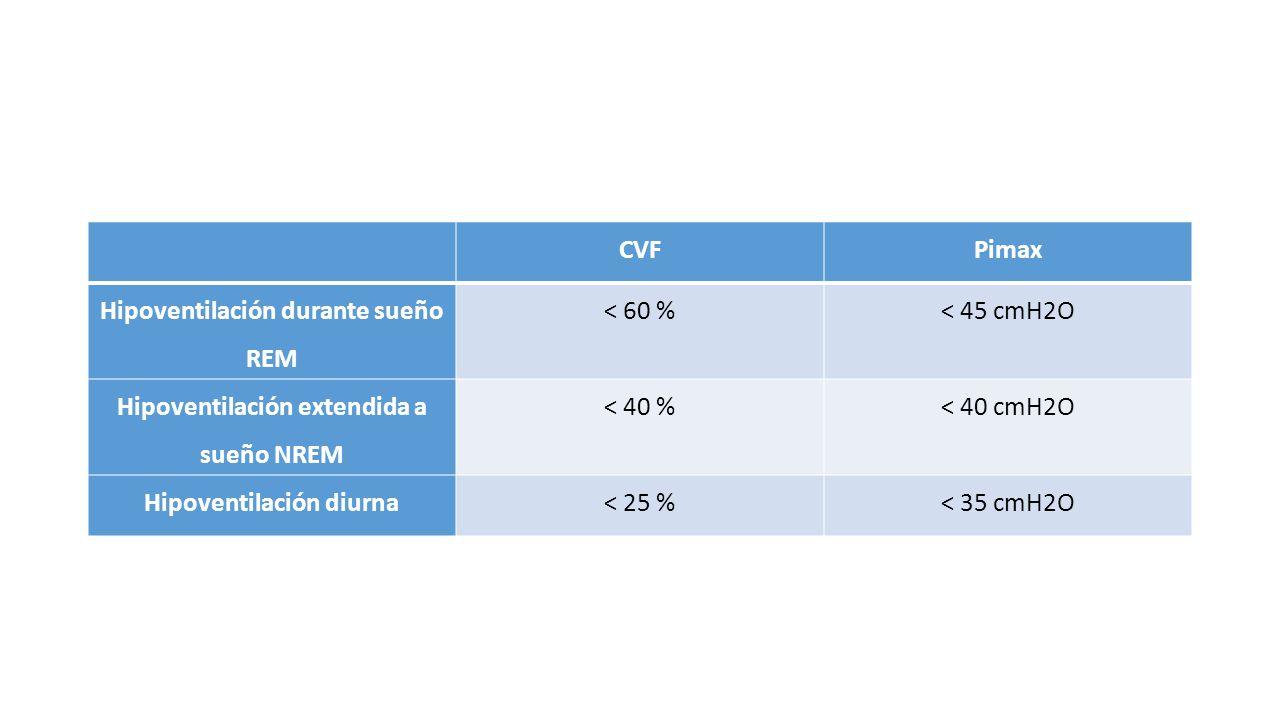 Hipoventilación durante sueño REM < 60 % < 45 cmH2O
