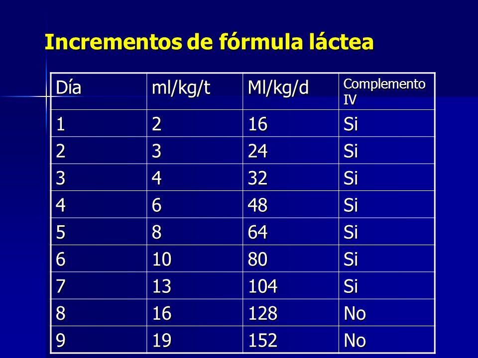 Incrementos de fórmula láctea
