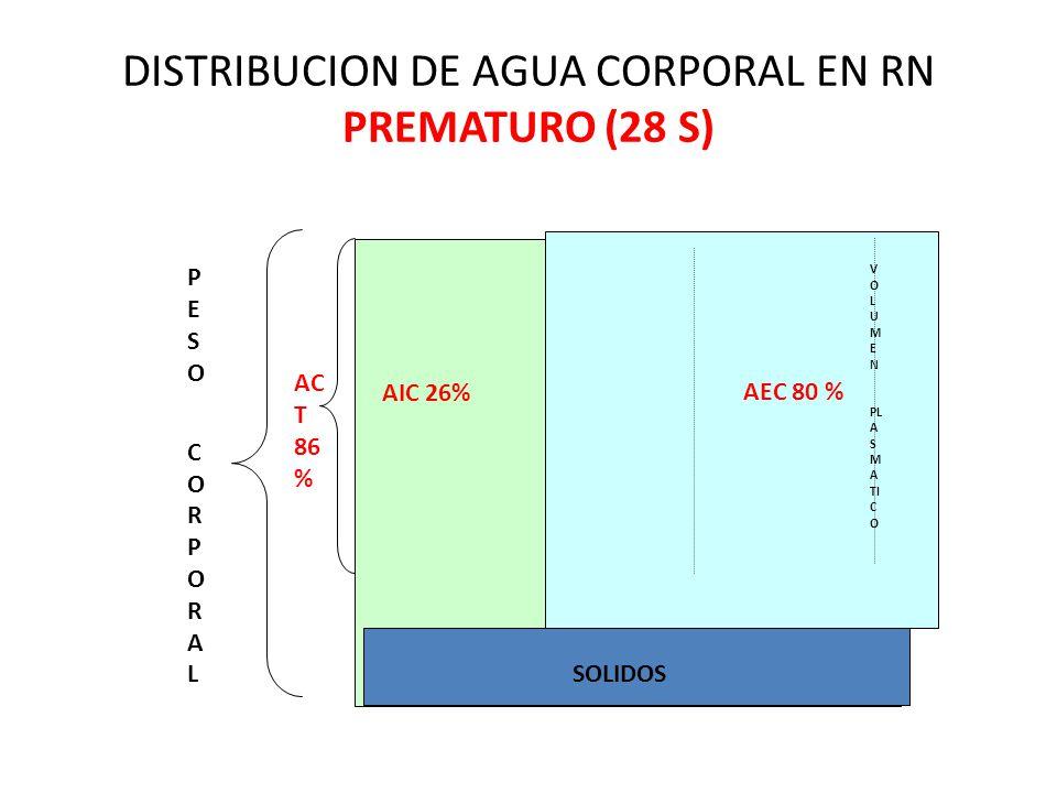 DISTRIBUCION DE AGUA CORPORAL EN RN PREMATURO (28 S)