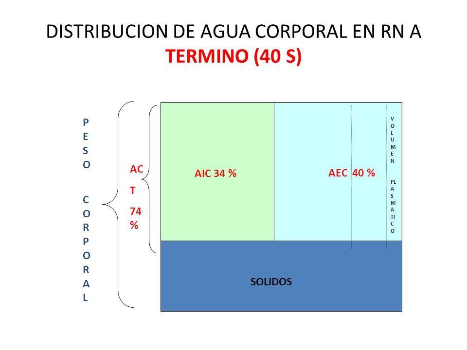 DISTRIBUCION DE AGUA CORPORAL EN RN A TERMINO (40 S)