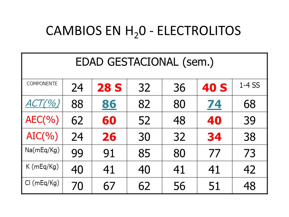 CAMBIOS EN H20 - ELECTROLITOS