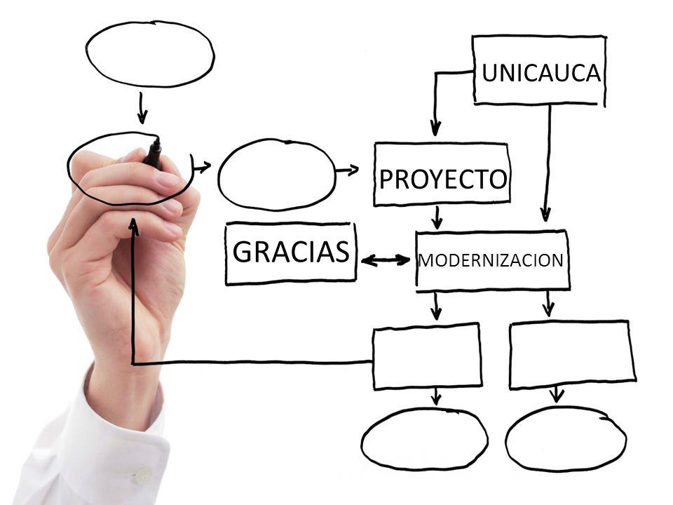 UNICAUCA PROYECTO GRACIAS MODERNIZACION