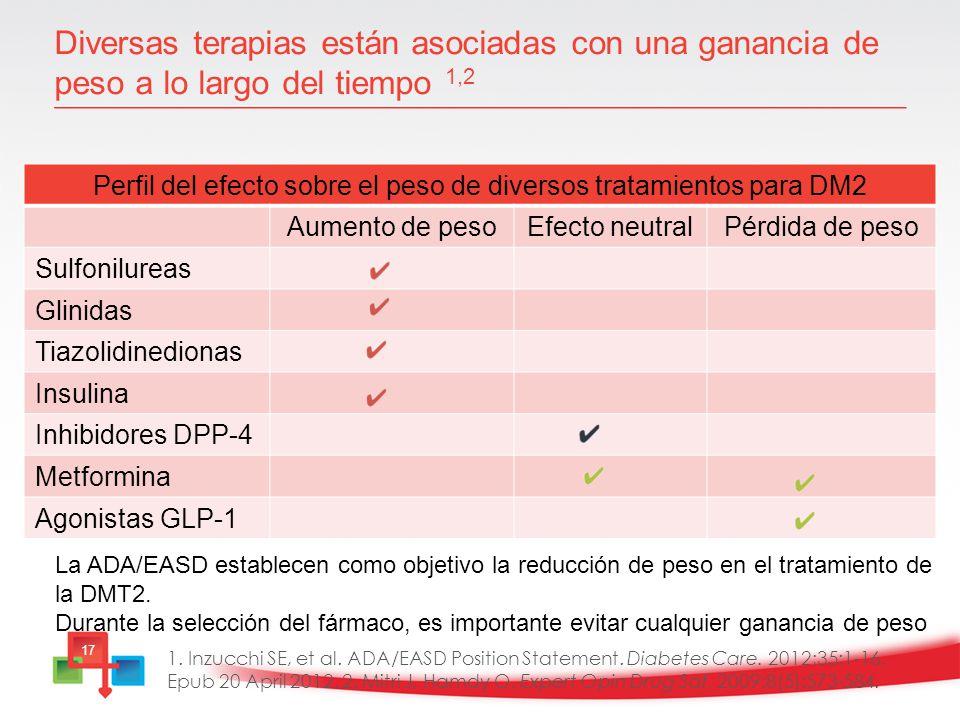 Perfil del efecto sobre el peso de diversos tratamientos para DM2