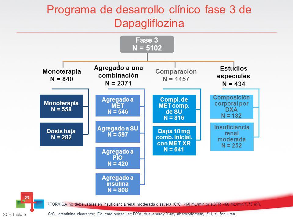 Programa de desarrollo clínico fase 3 de Dapagliflozina