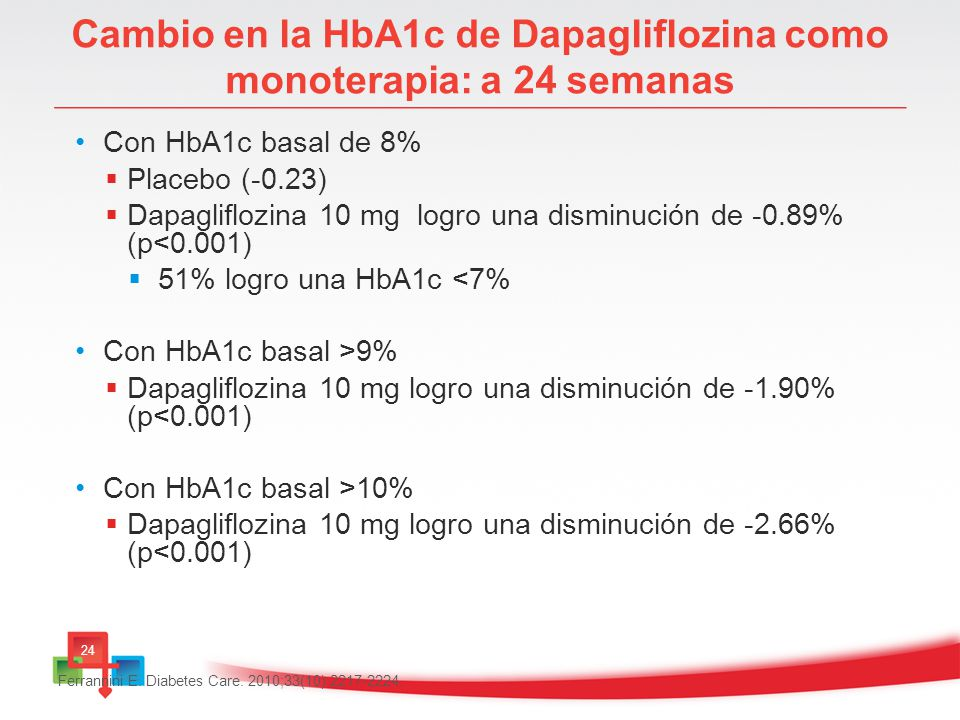 Cambio en la HbA1c de Dapagliflozina como monoterapia: a 24 semanas