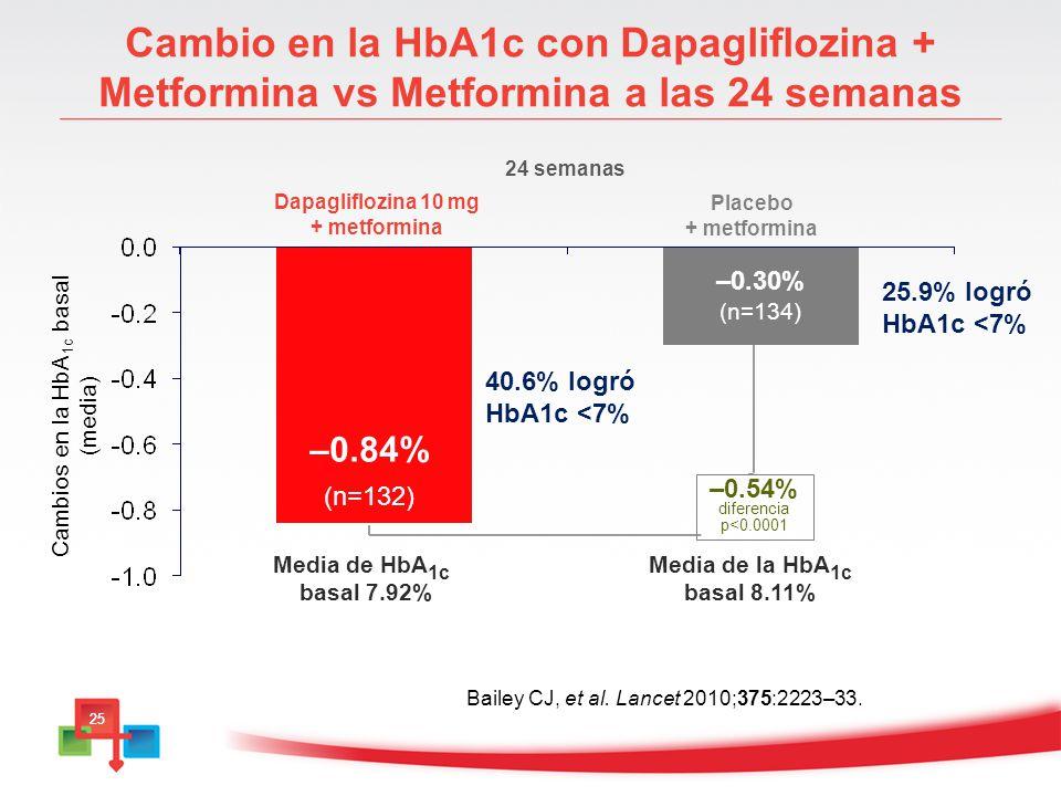 Cambios en la HbA1c basal (media)