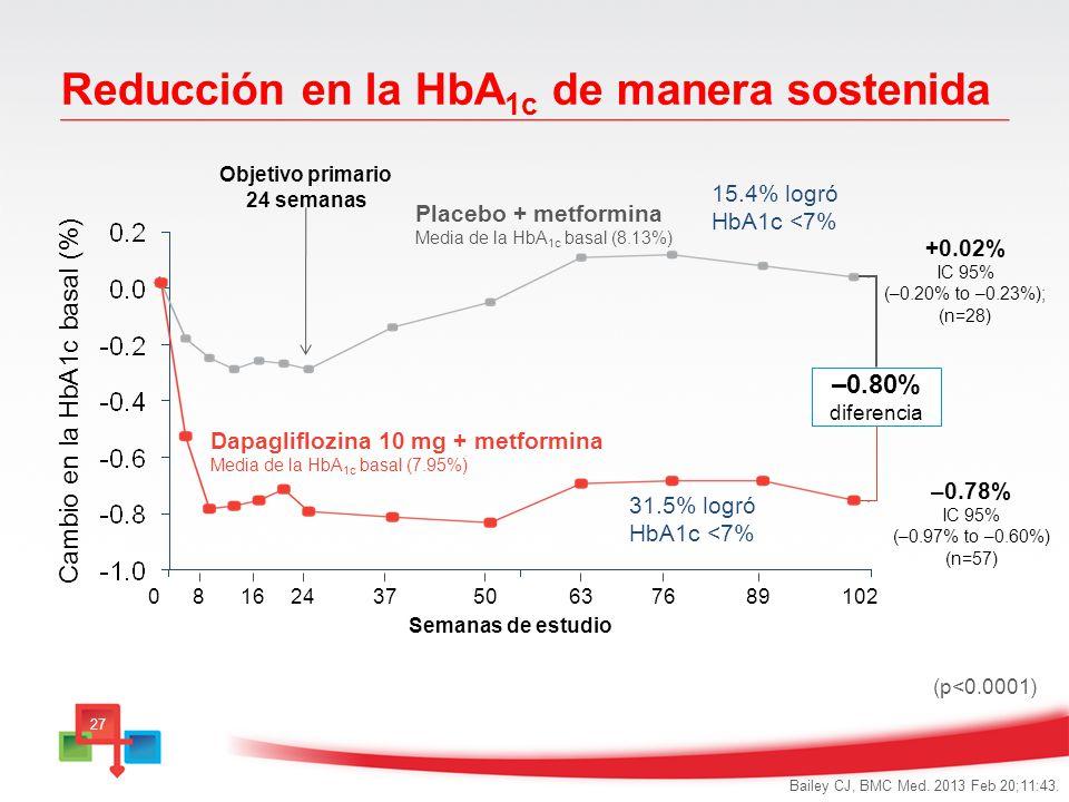 Reducción en la HbA1c de manera sostenida