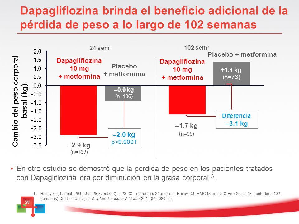 Cambio del peso corporal basal (kg)