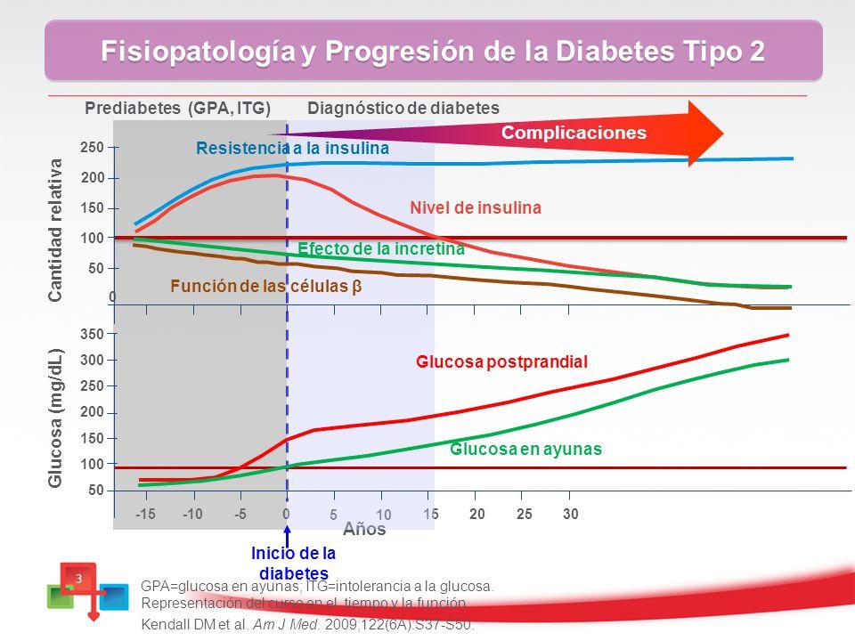 Fisiopatología y Progresión de la Diabetes Tipo 2