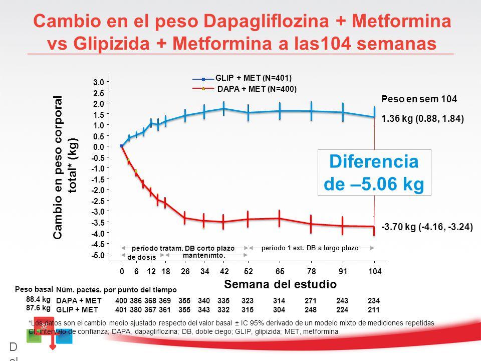Cambio en el peso Dapagliflozina + Metformina vs Glipizida + Metformina a las104 semanas