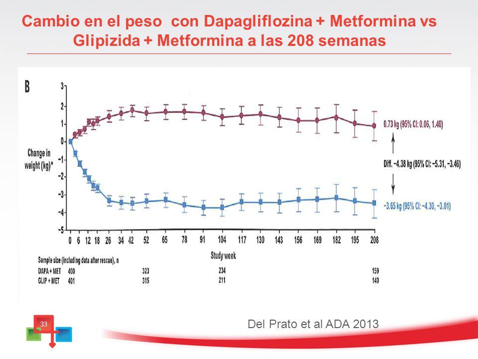 Cambio en el peso con Dapagliflozina + Metformina vs Glipizida + Metformina a las 208 semanas