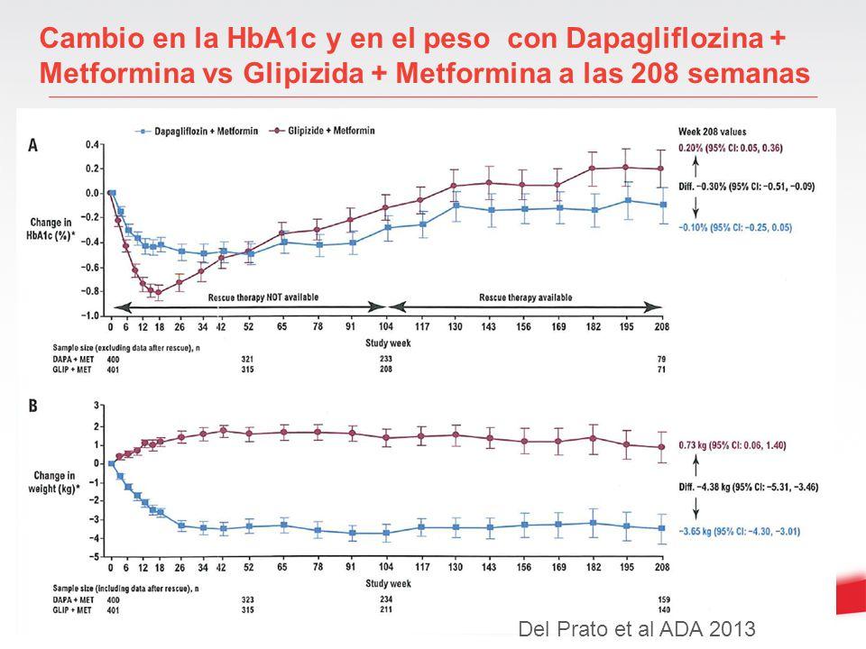 Cambio en la HbA1c y en el peso con Dapagliflozina + Metformina vs Glipizida + Metformina a las 208 semanas