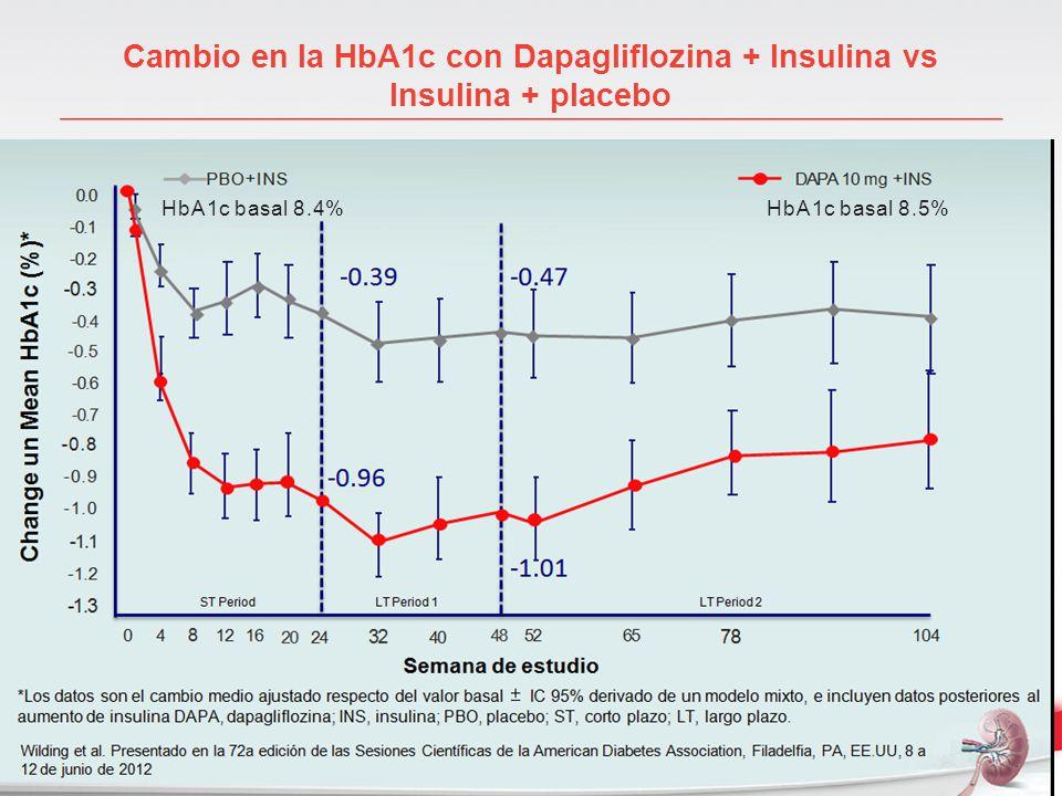 Cambio en la HbA1c con Dapagliflozina + Insulina vs Insulina + placebo