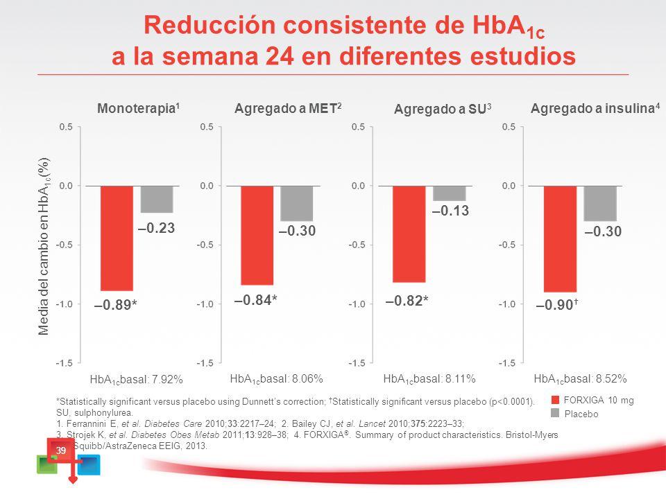 Reducción consistente de HbA1c a la semana 24 en diferentes estudios