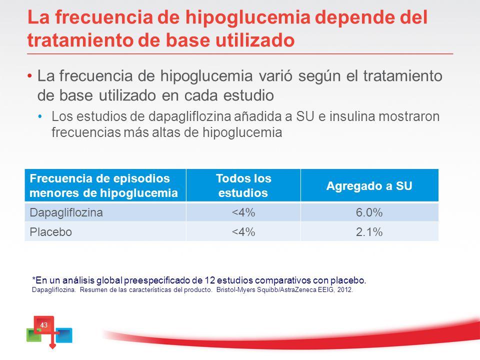 La frecuencia de hipoglucemia depende del tratamiento de base utilizado