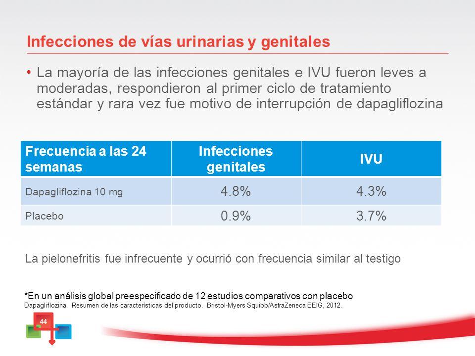 Infecciones de vías urinarias y genitales