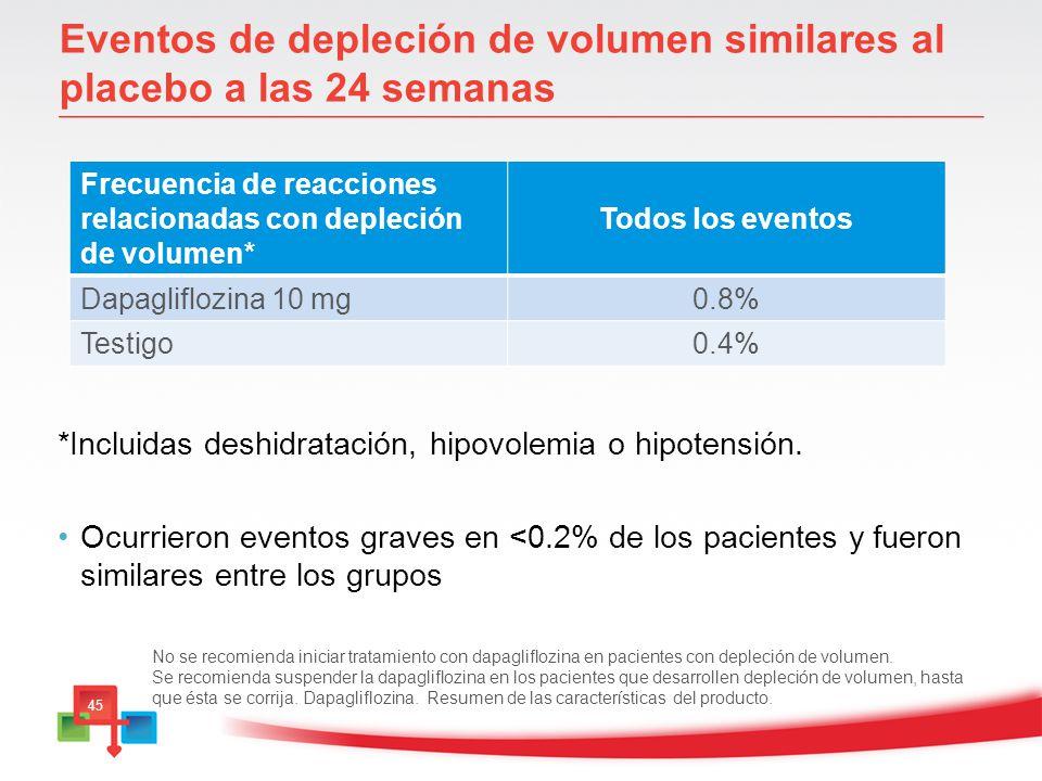 Eventos de depleción de volumen similares al placebo a las 24 semanas
