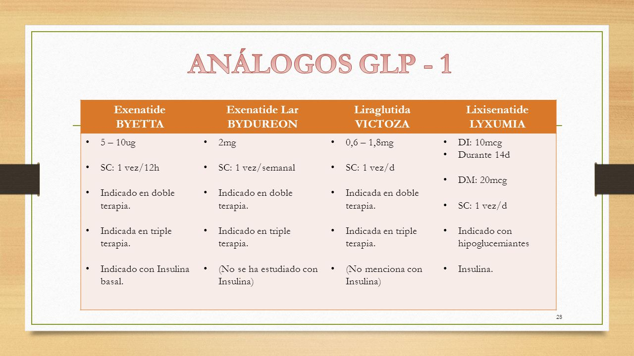 ANÁLOGOS GLP - 1 Exenatide BYETTA Exenatide Lar BYDUREON Liraglutida