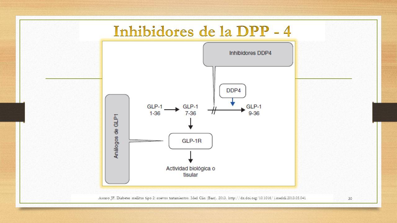 Inhibidores de la DPP - 4