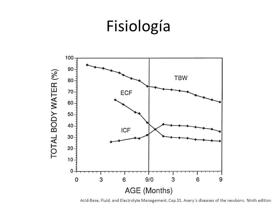 Fisiología A las 16s– 94% ACT, a las 23 semanas 90% y son 2/3 LEC y 1/3 LIC, a las 40 (término) 75% ACT, ½ LEC, ½ LIC.