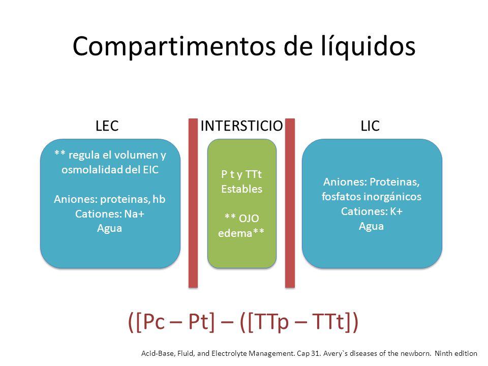 Compartimentos de líquidos