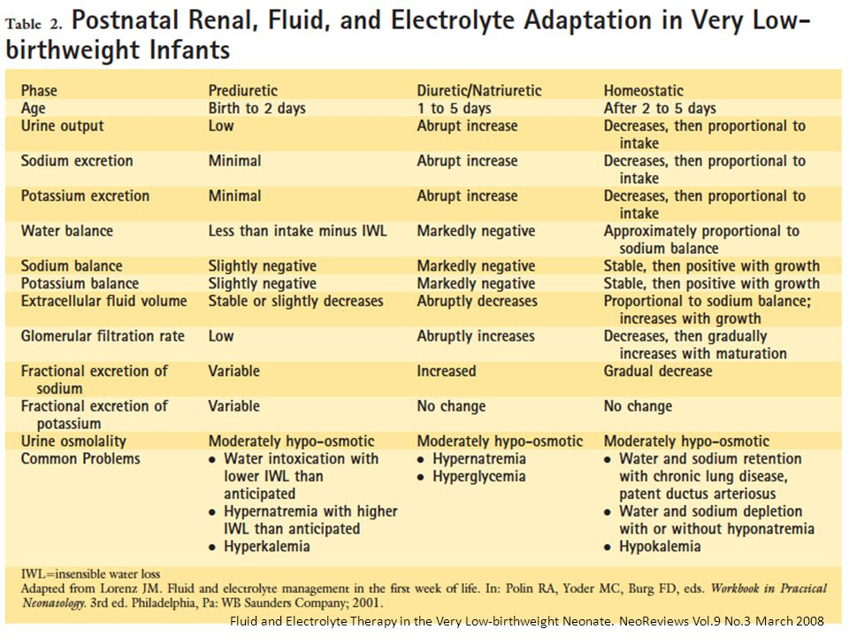 Fluid and Electrolyte Therapy in the Very Low-birthweight Neonate