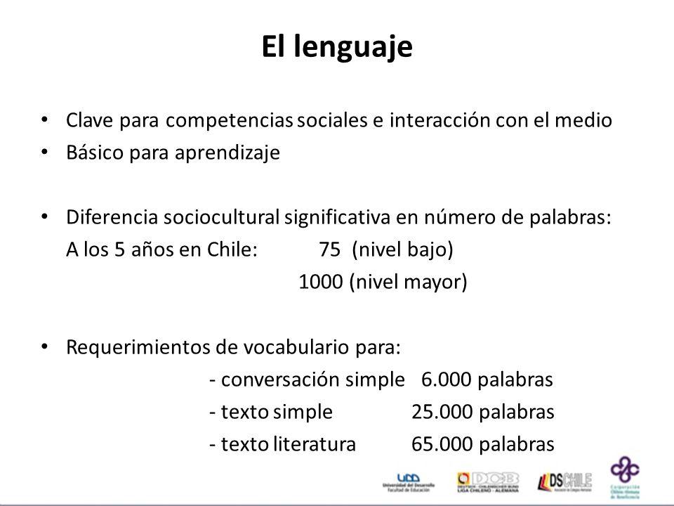 El lenguaje Clave para competencias sociales e interacción con el medio. Básico para aprendizaje.