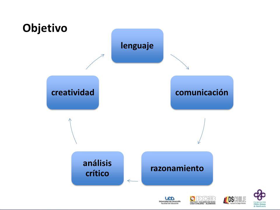 Objetivo lenguaje comunicación razonamiento análisis crítico