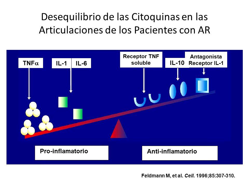 Antagonista Receptor IL-1