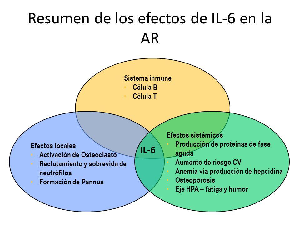 Resumen de los efectos de IL-6 en la AR