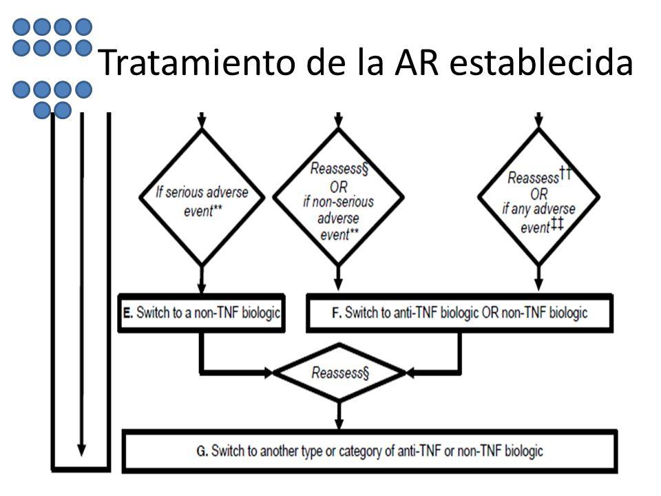 Tratamiento de la AR establecida