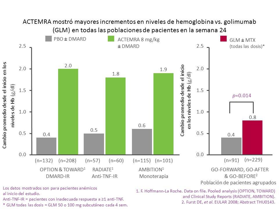ACTEMRA mostró mayores incrementos en niveles de hemoglobina vs