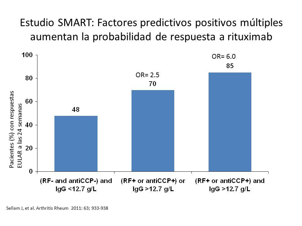Estudio SMART: Factores predictivos positivos múltiples aumentan la probabilidad de respuesta a rituximab