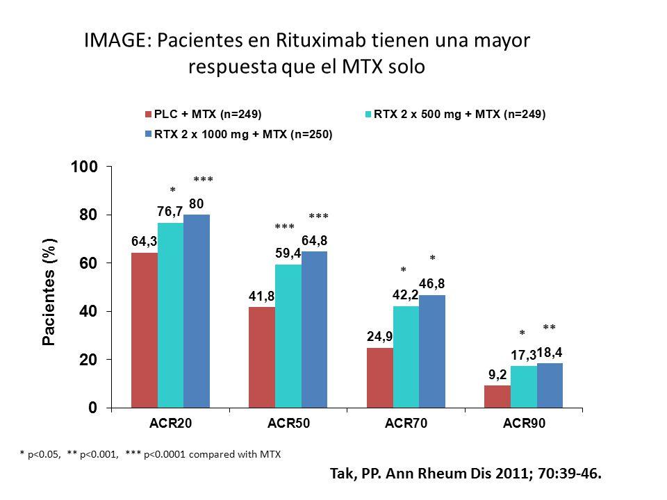IMAGE: Pacientes en Rituximab tienen una mayor respuesta que el MTX solo