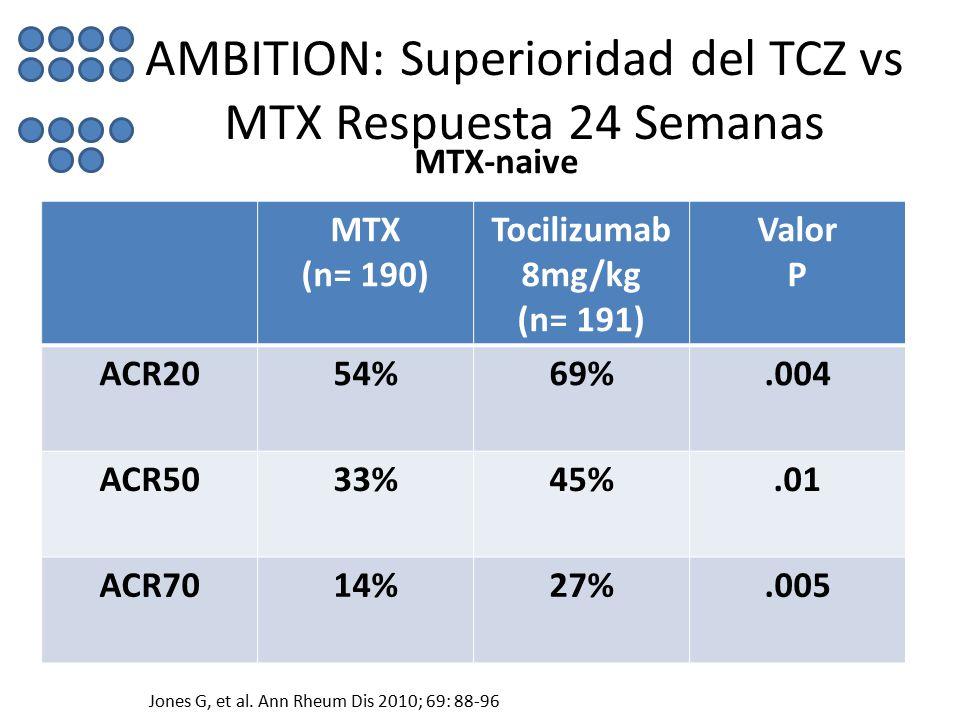 AMBITION: Superioridad del TCZ vs MTX Respuesta 24 Semanas