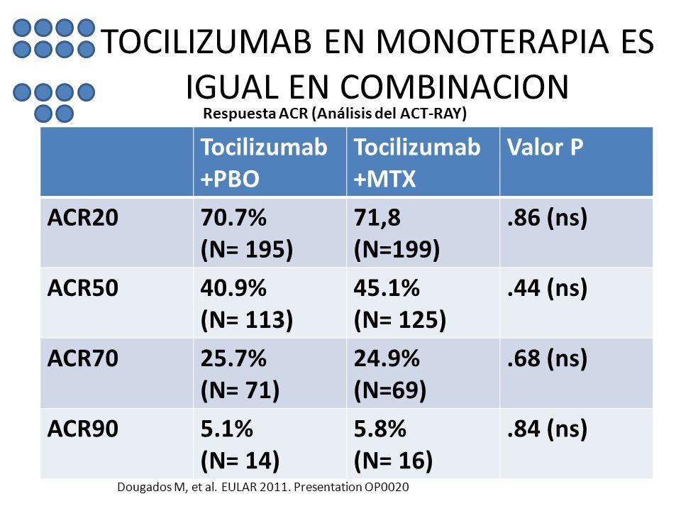 TOCILIZUMAB EN MONOTERAPIA ES IGUAL EN COMBINACION