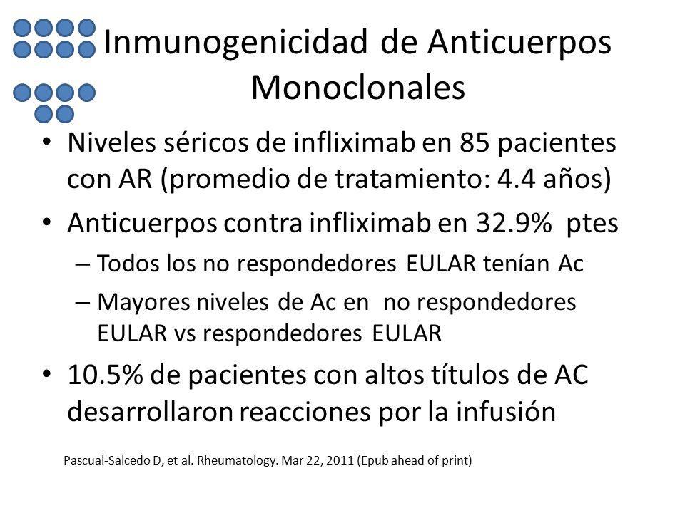 Inmunogenicidad de Anticuerpos Monoclonales