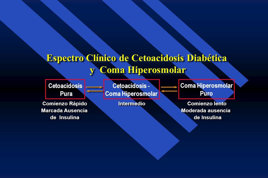 Espectro Clínico de Cetoacidosis Diabética