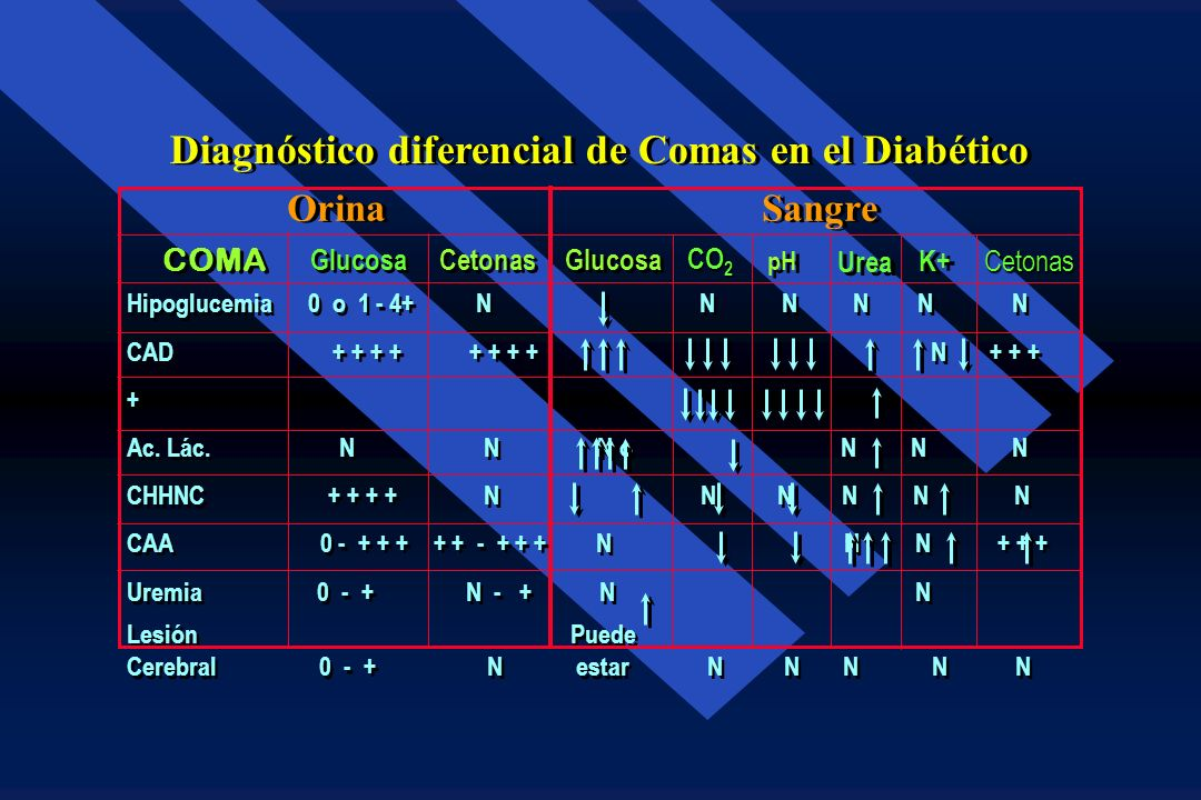 Diagnóstico diferencial de Comas en el Diabético
