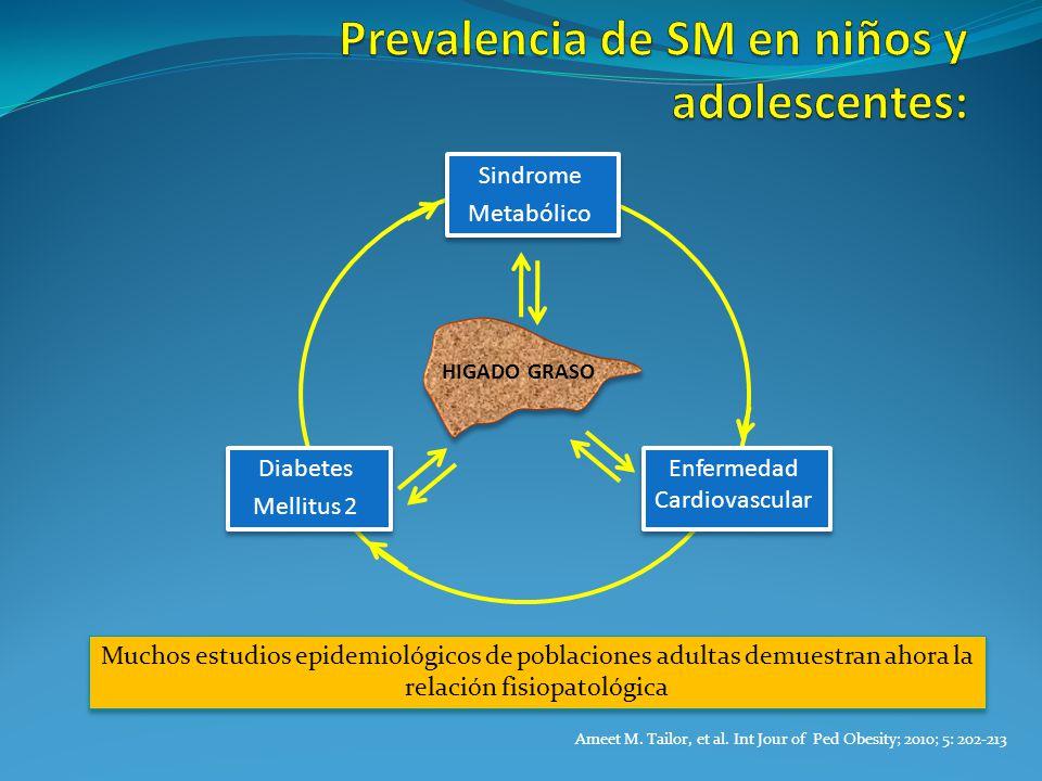 Prevalencia de SM en niños y adolescentes: